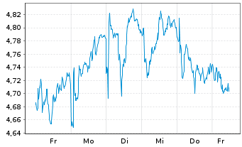 Chart Telefónica S.A. - 1 Woche