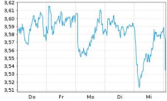 Chart Nokia Corp. - 1 Woche
