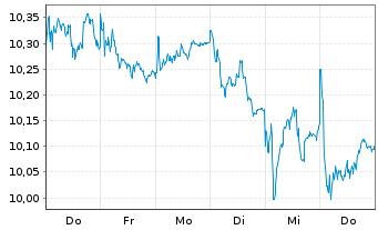 Chart Nordea Bank Abp - 1 Woche