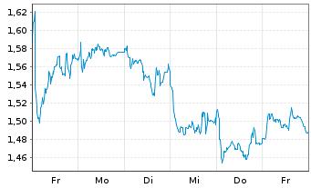 Chart Air France-KLM - 1 Woche