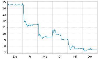 Chart Atos SE - 1 Woche