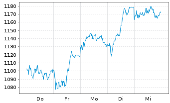 Chart Hermes International S.A. - 1 Woche