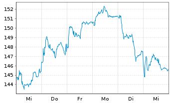 Chart SAFRAN - 1 Woche