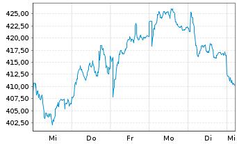 Chart L Oreal S.A. - 1 Woche