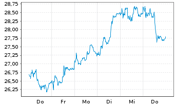 Chart Accor S.A. - 1 Woche