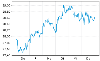 Chart Bouygues S.A. - 1 Woche