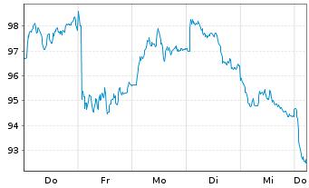Chart Sanofi S.A. - 1 Woche