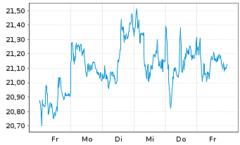 Chart Axa S.A. - 1 Woche