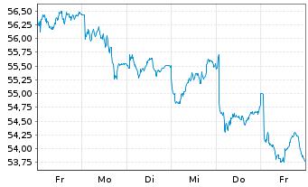 Chart Danone S.A. - 1 Woche