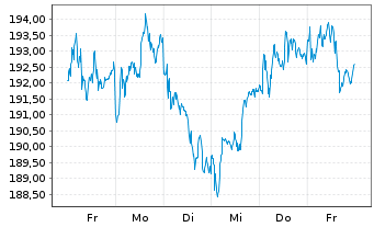 Chart Pernod-Ricard S.A. - 1 Woche