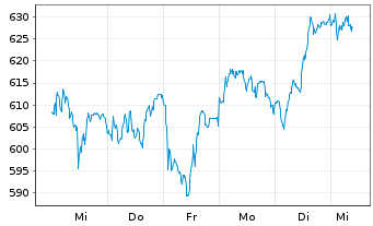 Chart LVMH Moët Henn. L. Vuitton SA - 1 Woche