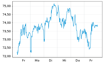 Chart Sodexo S.A. - 1 Woche