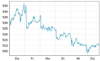 Chart Kering S.A. - 1 Woche