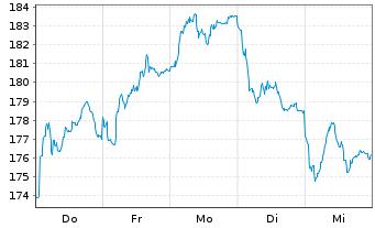 Chart Essilor Intl -Cie Génle Opt.SA - 1 Woche