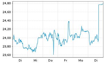 Chart Klépierre S.A. - 1 Woche