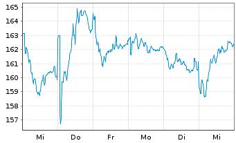 Chart Schneider Electric SE - 1 Woche