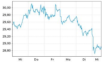 Chart Veolia Environnement S.A. - 1 Woche