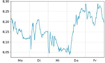 Chart Vivendi S.A. - 1 Woche
