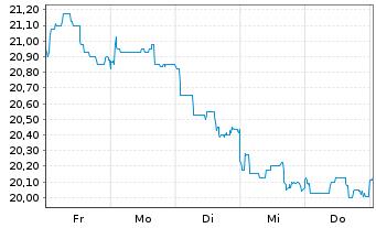 Chart Lagardère S.C.A. - 1 Woche