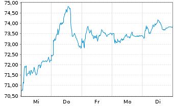 Chart Publicis Groupe S.A. - 1 Woche