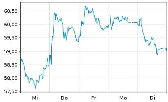 Chart BNP Paribas S.A. - 1 Woche