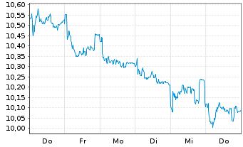 Chart Orange S.A. - 1 Woche