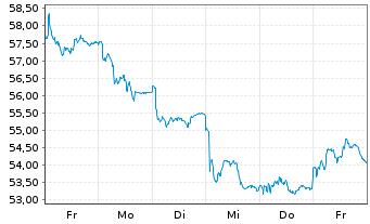 Chart Amundi S.A. - 1 Woche