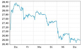 Chart Alstom S.A. - 1 Woche