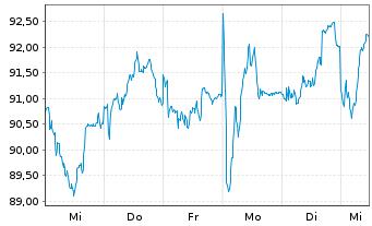Chart Legrand S.A. - 1 Woche