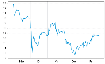 Chart Arkema - 1 Woche