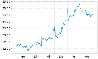 Chart Lyxor World Water UCITS ETF - 1 Woche