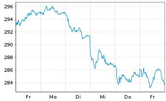 Chart Amundi ETF MSCI Germany - 1 Woche