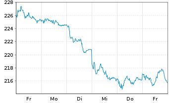 Chart Amundi ETF MSCI Spain - 1 Woche
