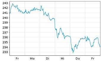 Chart Amundi ETF MSCI UK - 1 Woche