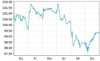 Chart Amundi ETF MSCI Europe Banks - 1 Woche