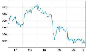 Chart Amundi ETF MSCI Eur.Healthcare - 1 Woche