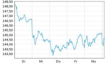 Chart Amundi ETF MSCI EMU High Div. - 1 Woche