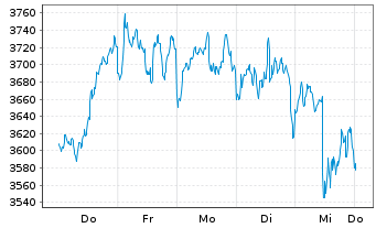 Chart Amundi ETF Lev.MSCI USA Daily - 1 Woche
