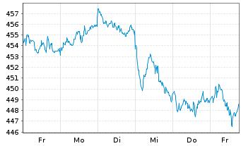 Chart Amundi ETF MSCI World Ex EMU - 1 Woche