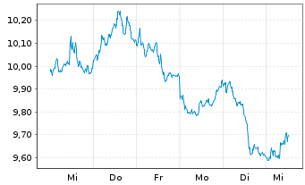Chart Amundi ETF Short EOSTXX 50 Da. - 1 Woche