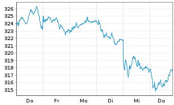 Chart Amundi ETF MSCI Europe Ex EMU - 1 Woche