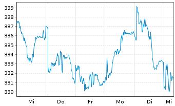Chart Amundi ETF MSCI Europe Energy - 1 Woche