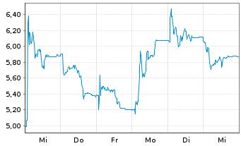 Chart Adocia SAS - 1 Woche