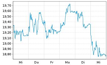 Chart Antofagasta PLC - 1 Woche