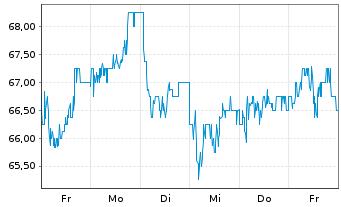 Chart Ashtead Group PLC - 1 Woche