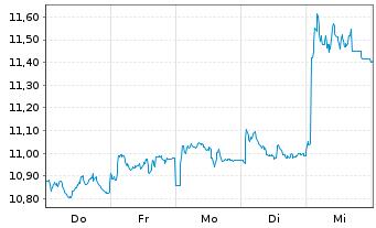 Chart BAE Systems PLC - 1 Woche