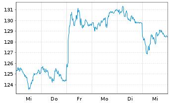 Chart Astrazeneca PLC - 1 Woche