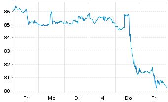 Chart Amdocs Ltd. - 1 Woche