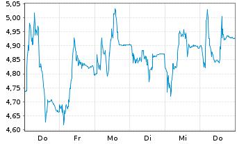 Chart ASOS PLC - 1 Woche
