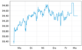 Chart Bunzl PLC - 1 Woche